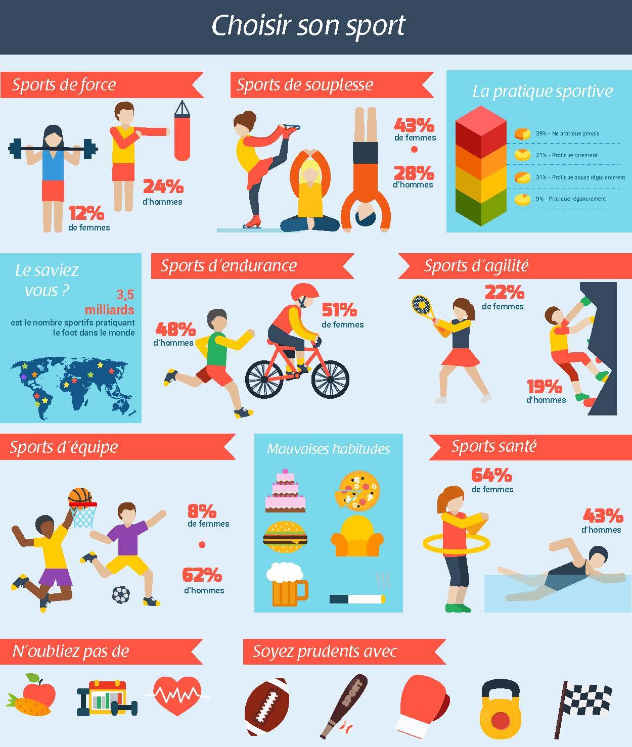 Infographie choisir son sport